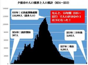 夕張市の人口推移と人口推計